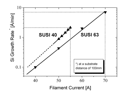 Growth rates of SUSI 40 and SUSI 63