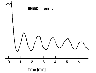 RHEED oscillations during Si homoepitaxy