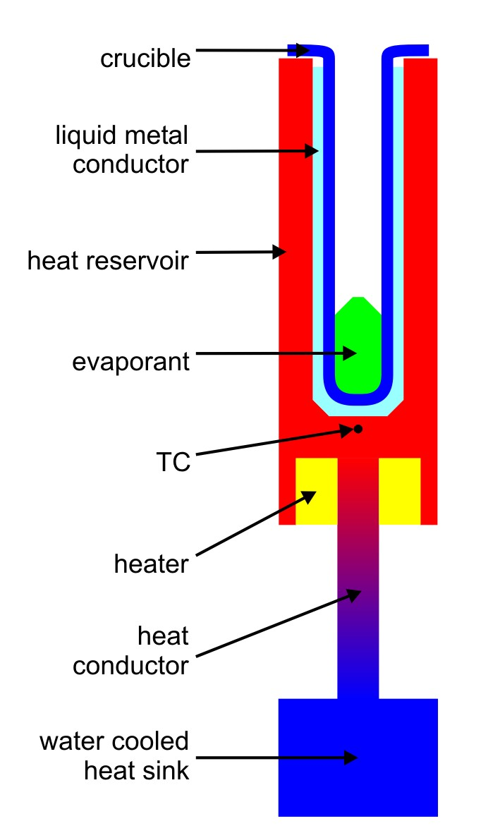 Schematic of the TCC technique