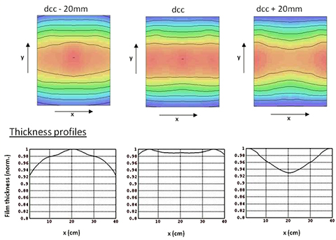 2D flux distribution and thickness profiles
