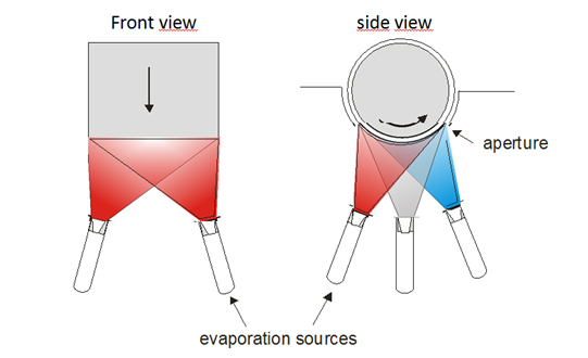 Schematic illustrations of deposition process